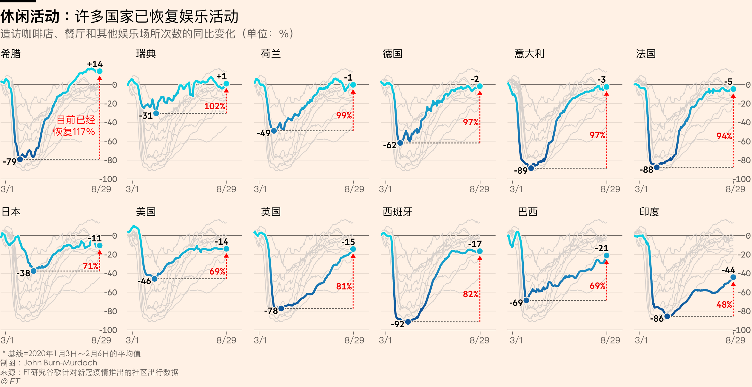 FT Global Economic Activity index -- leisure