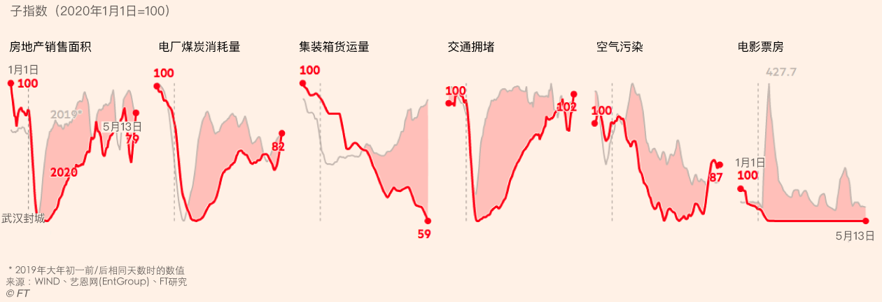新太阳集团app China Economic Activity index.