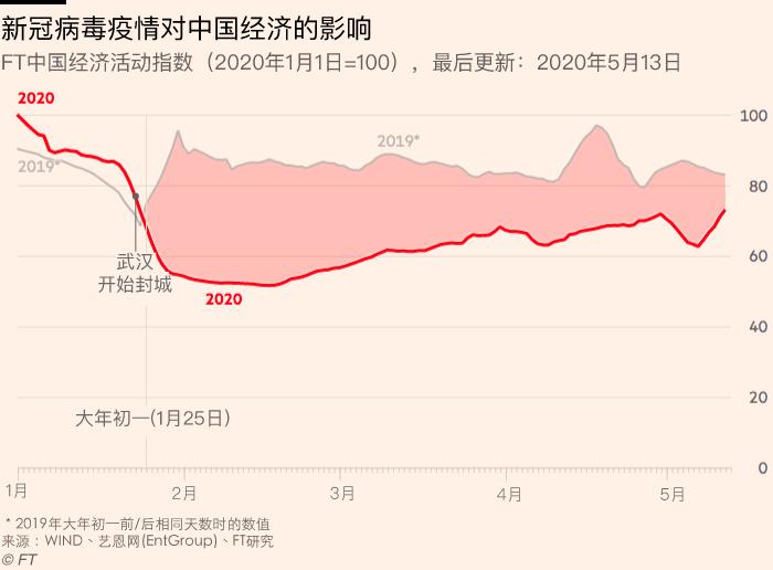 FT China Economic Activity index.