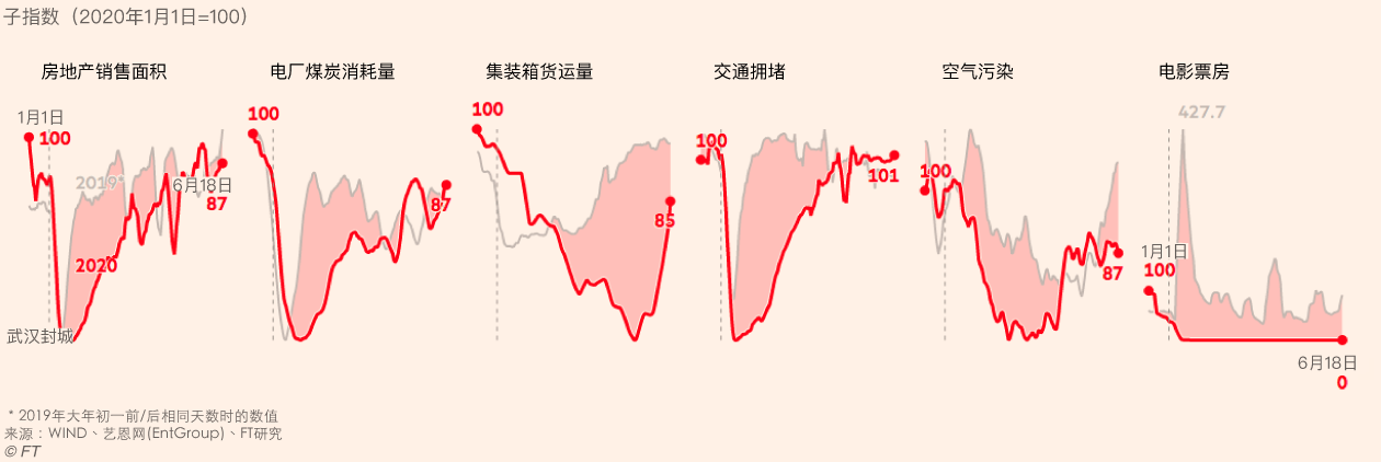 FT China Economic Activity index.
