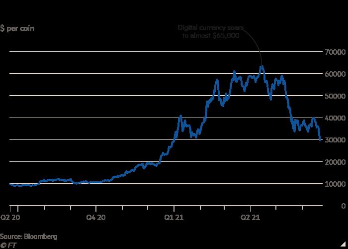 比特币自1月以来首次跌破3万美元